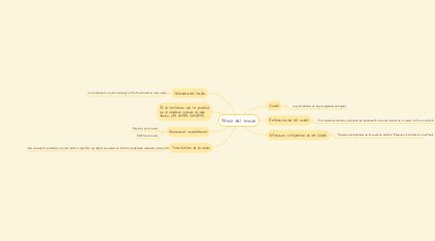Mind Map: Física del sonido