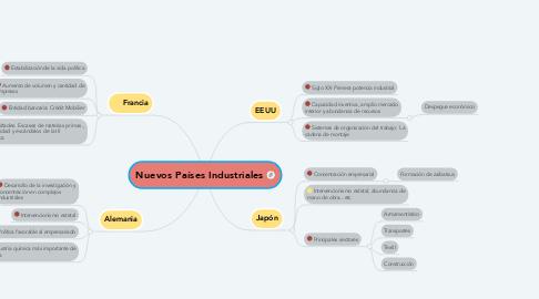 Mind Map: Nuevos Países Industriales