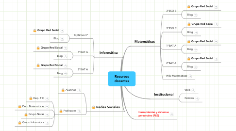 Mind Map: Recursos docentes