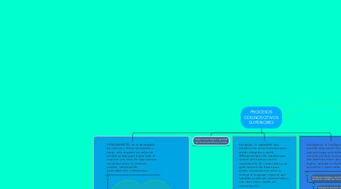 Mind Map: PROCESOS COGNOSCITIVOS SUPERIORES
