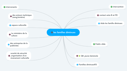 Mind Map: les familles diminues