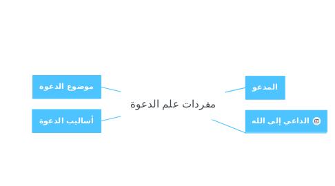 Mind Map: مفردات علم الدعوة