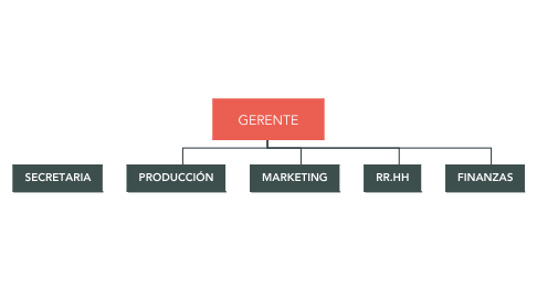 Mind Map: GERENTE