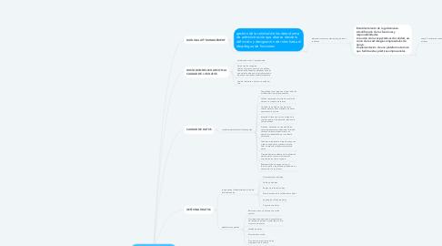 Mind Map: IMPULSAR UN NEGOCIO CON LOS DATOS