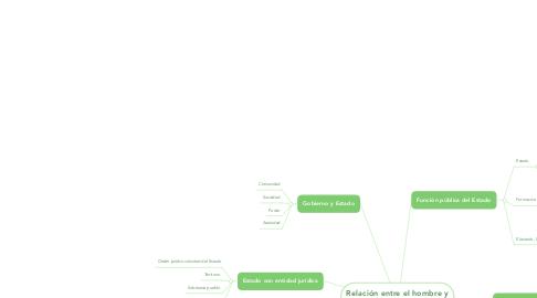 Mind Map: Relación entre el hombre y el Estado en su entorno actual.