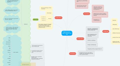 Mind Map: Eigið námsefni - drög: Vatnslitun fyrir alla