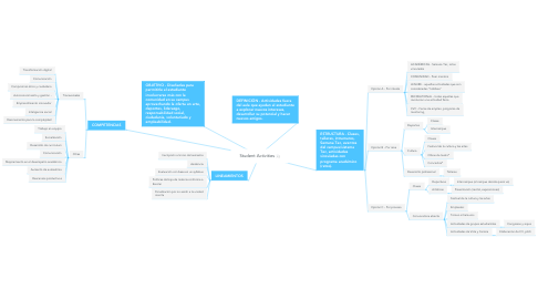 Mind Map: Student Activities