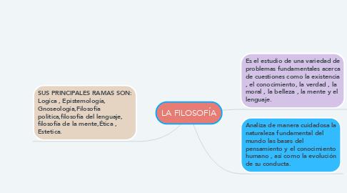 Mind Map: LA FILOSOFÍA