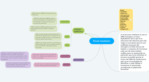 Mind Map: Breast neoplasms