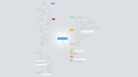 Mind Map: Map Draw Kaizen