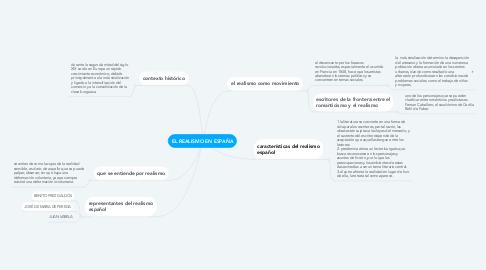 Mind Map: EL REALISMO EN ESPAÑA