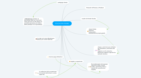 Mind Map: EDUCACIÓN FROBEL