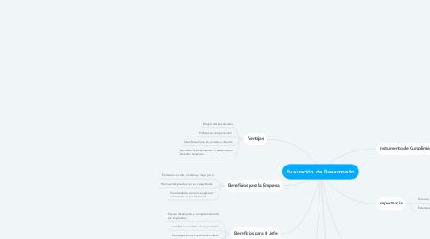 Mind Map: Evaluación de Desempeño