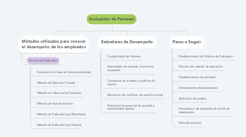 Mind Map: Evaluación de Personal