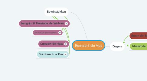 Mind Map: Reinaert de Vos