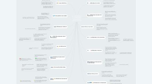 Mind Map: 16 metodologías innovadoras que todo profesor debería conocer