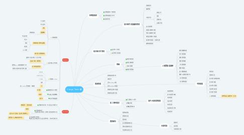 Mind Map: Design Team