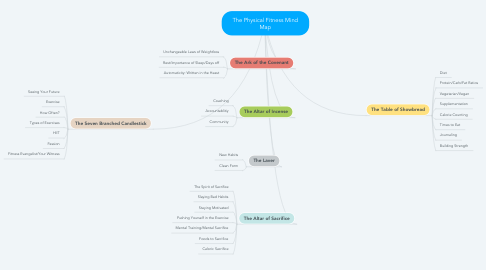 Mind Map: The Physical Fitness Mind Map