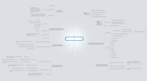 Mind Map: Columbia University is a world-class learning institution