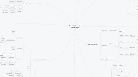 Mind Map: Research in Strategic Communication
