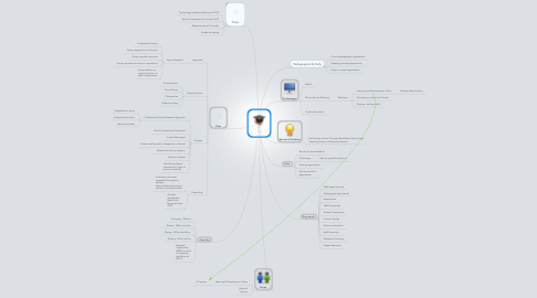 Mind Map: Research Proposal