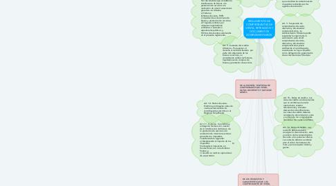 Mind Map: REGLAMENTO DE COMPROBANTES DE VENTA, RETENCIÓN Y DOCUMENTOS COMPLEMENTARIOS.