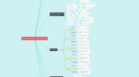 Mind Map: Sociedad de la información y del conocimiento