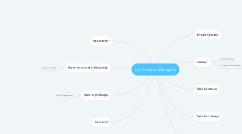 Mind Map: Les Travaux Ménagers