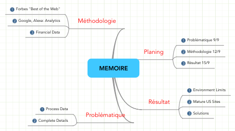 Mind Map: MEMOIRE