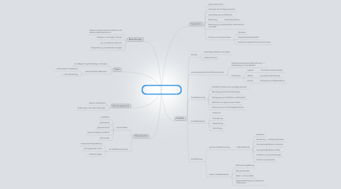 Mind Map: Kooperation und Konflikte in Teams