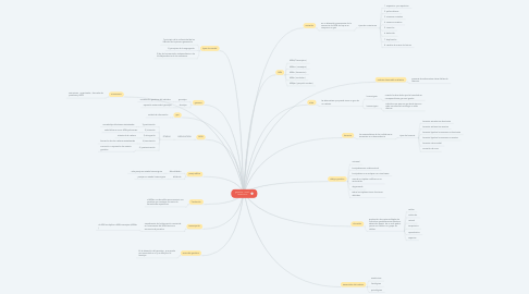 Mind Map: genetica - unad - laurarincon