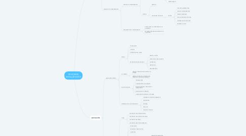 Mind Map: PROCESOS METALÚRGICOS