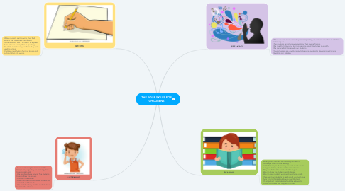 Mind Map: THE FOUR SKILLS FOR CHILDRENS