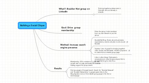 Mind Map: Building a Social Clique