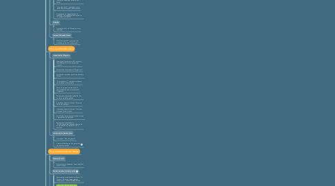 Mind Map: Plan d'action 2020