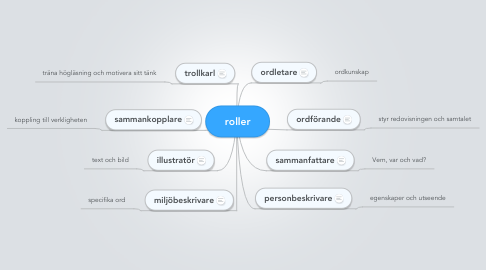 Mind Map: roller