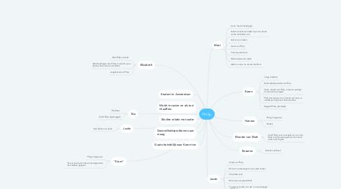 Mind Map: Philip