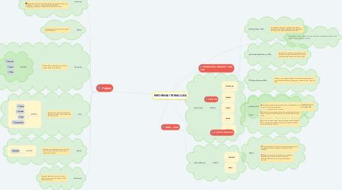 Mind Map: INFORMASI TEKNOLOGI