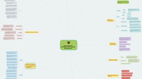 Mind Map: EVALUACIÓN EN ENTORNOS VIRTUALES DE APRENDIZAJE