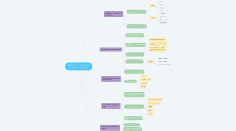 Mind Map: FASES DE LA PLANEACIÓN DE MERCADOTECNIA