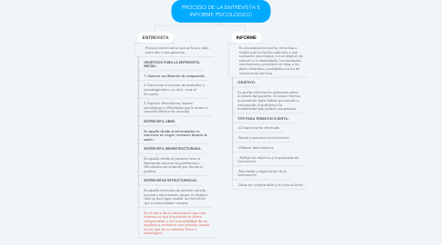 Mind Map: PROCESO DE LA ENTREVISTA E INFORME PSICOLÓGICO