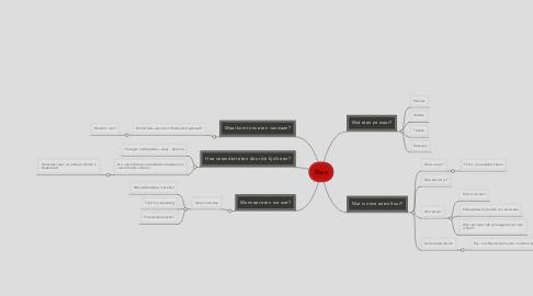 Mind Map: Eten