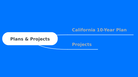 Mind Map: Plans & Projects