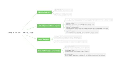 Mind Map: CLASIFICACIÓN DE CONTABILIDAD