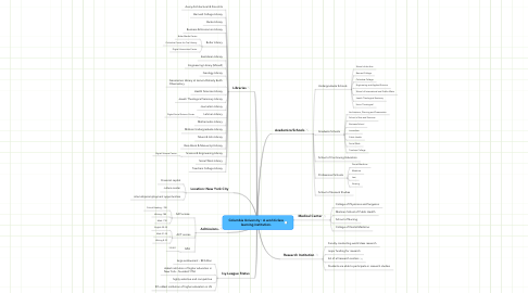 Mind Map: Columbia University : A world-class learning institution.