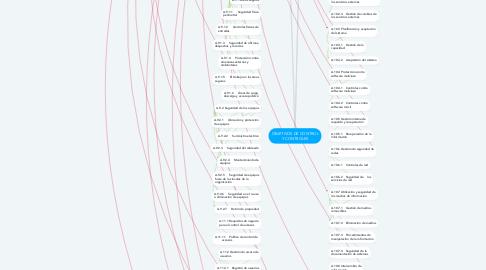 Mind Map: OBJETIVOS DE CONTROL Y CONTROLES