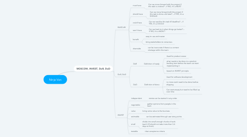 Mind Map: Ninja Van