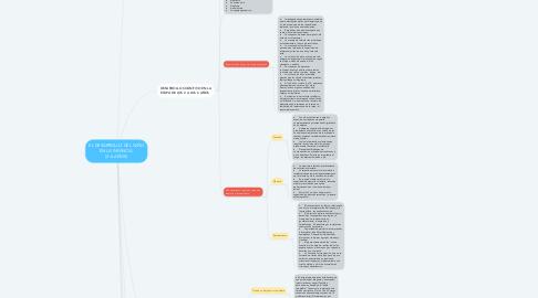 Mind Map: EL DESARROLLO DEL NIÑO EN LA INFANCIA  (2-6 AÑOS)