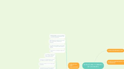Mind Map: ESTRUCTURA Y FORMATO DE UN ENSAYO