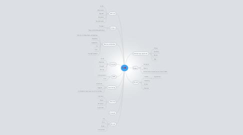 Mind Map: Lek